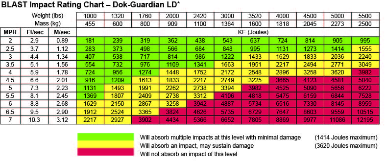 BLAST Impact Rating Chart - Dok-Guardian LD*
